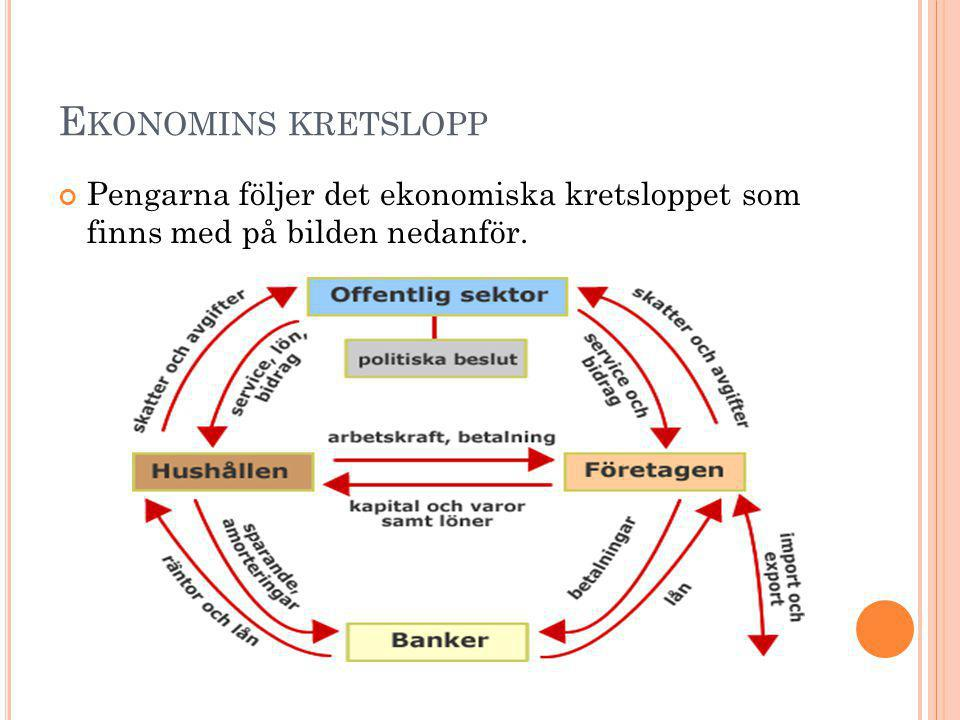 E KONOMINS KRETSLOPP Pengarna följer det ekonomiska kretsloppet som finns med på bilden nedanför.