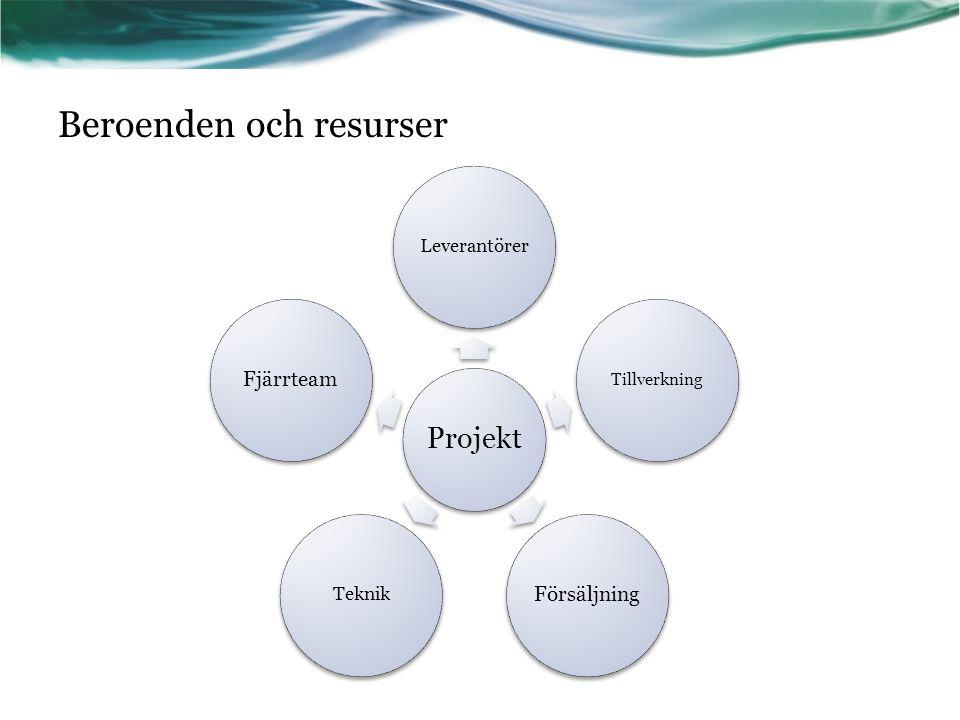 Beroenden och resurser Projekt Leverantörer Tillverkning Försäljning Teknik Fjärrteam