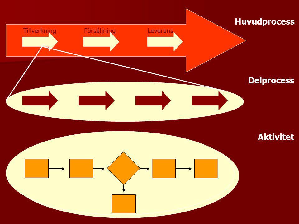 TillverkningFörsäljningLeverans Huvudprocess Delprocess Aktivitet