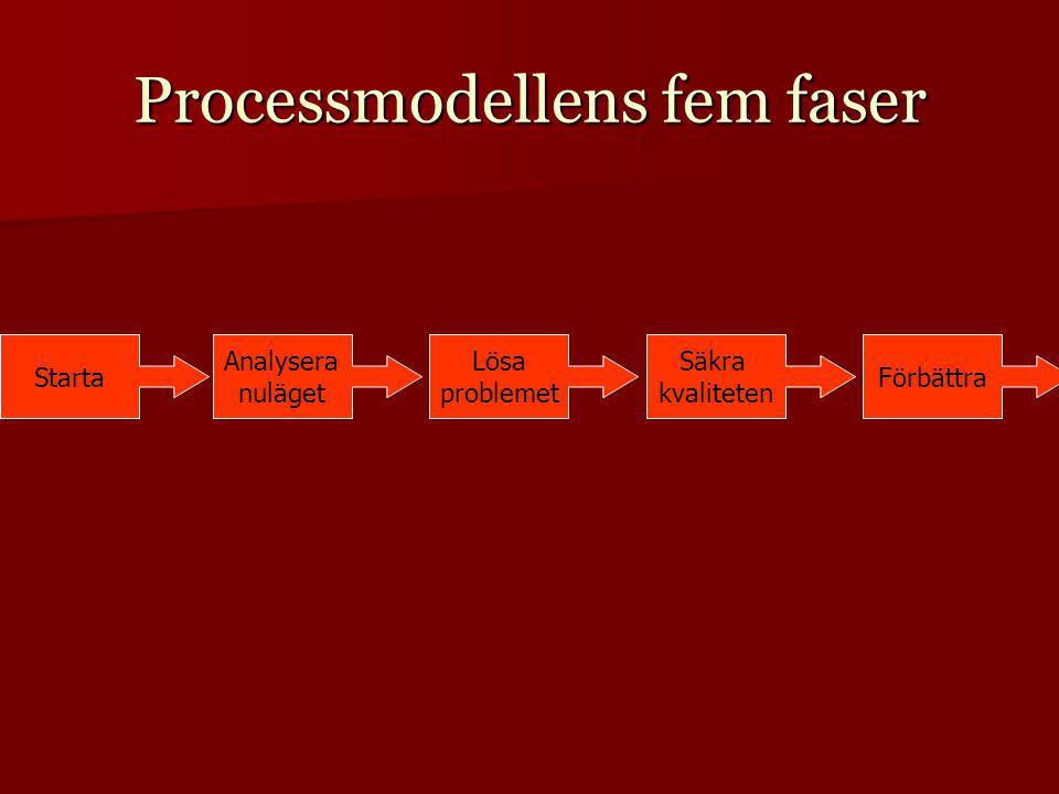 Processmodellens fem faser Starta Analysera nuläget Förbättra Säkra kvaliteten Lösa problemet
