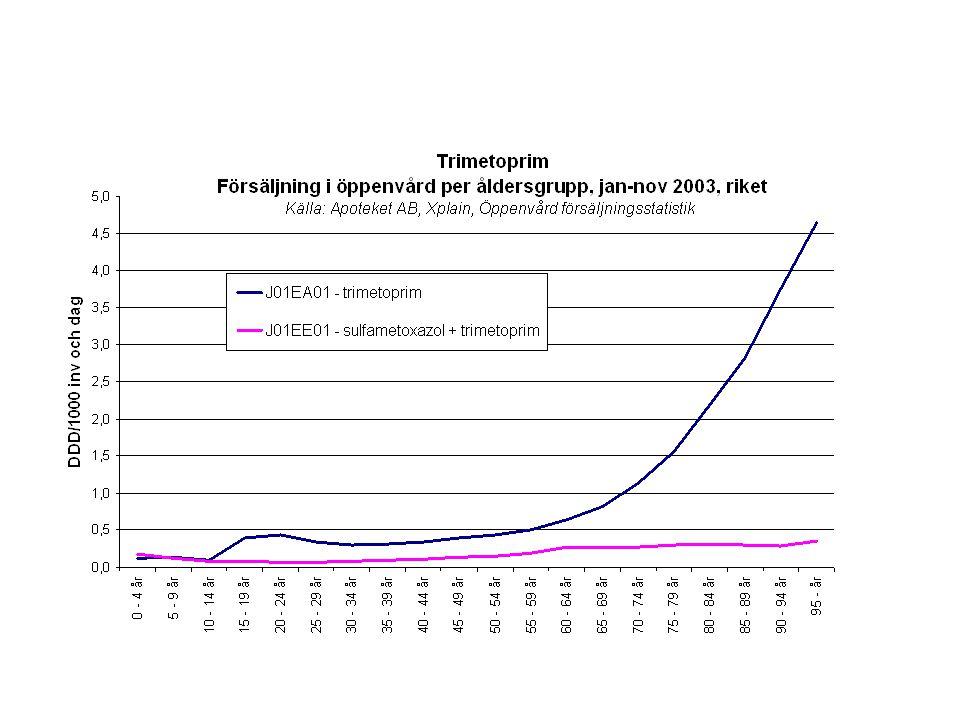 ApoDos (dosdispensering) är inkluderat i statistiken fr.o.m.