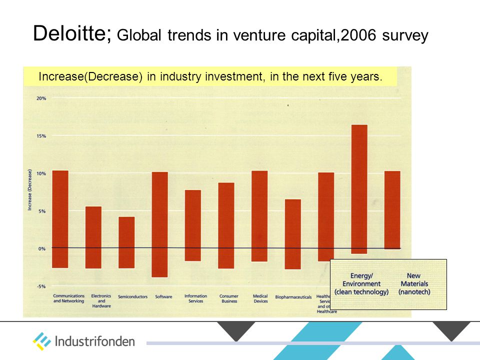 Deloitte; Global trends in venture capital,2006 survey Increase(Decrease) in industry investment, in the next five years.