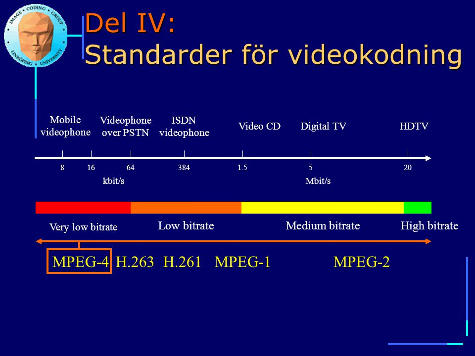 Del IV: Standarder för videokodning 816643841.5520 kbit/sMbit/s Very low bitrate Low bitrateMedium bitrateHigh bitrate Mobile videophone Videophone over PSTN ISDN videophone Digital TVHDTVVideo CD MPEG-4MPEG-1MPEG-2H.261H.263