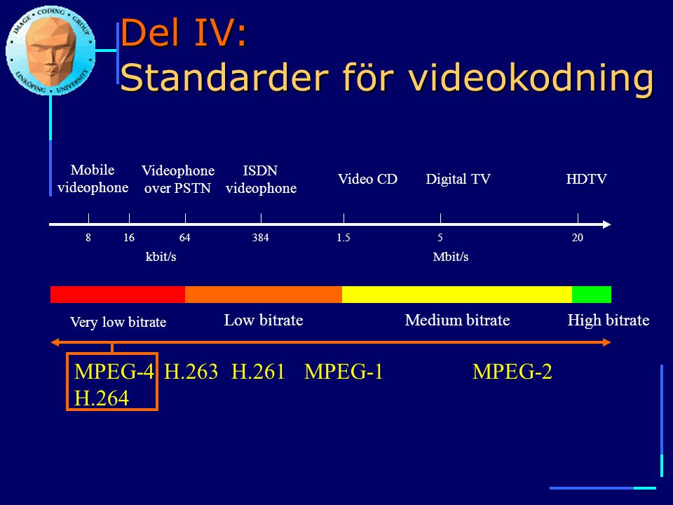 Del IV: Standarder för videokodning 816643841.5520 kbit/sMbit/s Very low bitrate Low bitrateMedium bitrateHigh bitrate Mobile videophone Videophone over PSTN ISDN videophone Digital TVHDTVVideo CD MPEG-4 H.264 MPEG-1MPEG-2H.261H.263