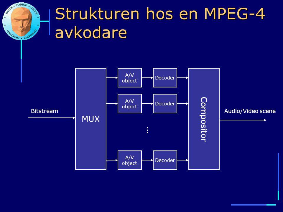 Strukturen hos en MPEG-4 avkodare A/V object Decoder MUX Compositor BitstreamAudio/Video scene A/V object Decoder A/V object Decoder