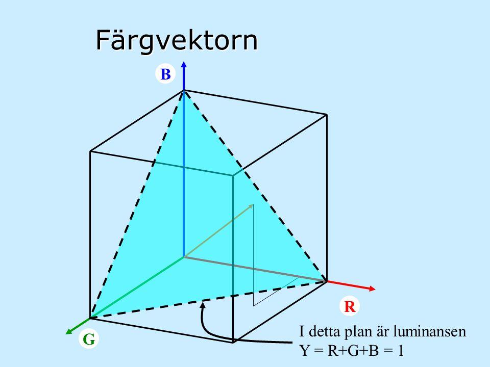 PAL-färgssystemet Y = 0.30B + 0.59G + 0.11B Cr = 0.70R - 0.59G - 0.11B Cb = - 0.30R - 0.59G + 0.89B Y luminans; Cr, Cb krominans (färgdifferenser) Matris R G B Y R-Y B-Y