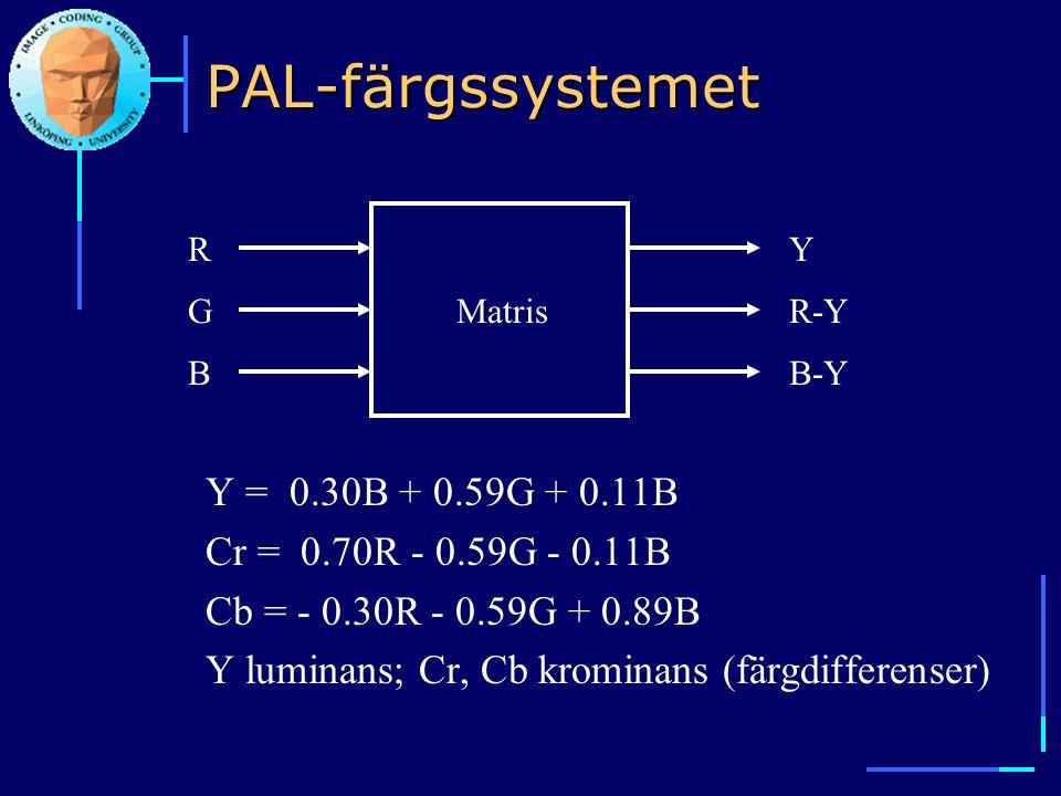 PAL-färgssystemet Y = 0.30B + 0.59G + 0.11B Cr = 0.70R - 0.59G - 0.11B Cb = - 0.30R - 0.59G + 0.89B Y luminans; Cr, Cb krominans (färgdifferenser) Mat