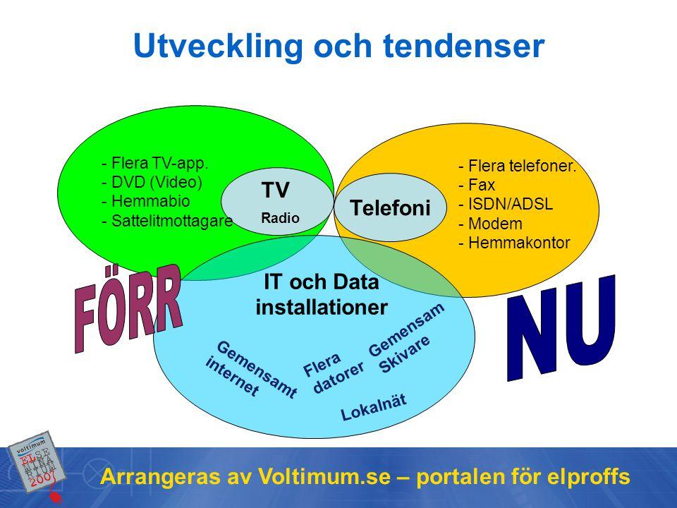 Arrangeras av Voltimum.se – portalen för elproffs TV •Tidigare analog •Numera digital •IP-TV kommer starkt Telefoni •Tidigare analog •Numera digitalt (AXE) •IP-Tele kommer starkt Tre tjänster i ett IP-nät Data •Från starten digitalt •Har blivit naturlig i var mans hem på 10 år.