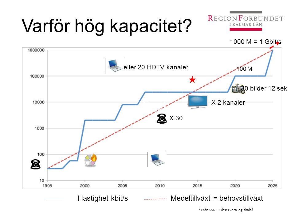Varför hög kapacitet? Video/DVD 2/18 dagar Video/DVD 1,5 min 28 k 56 k 2 M 8 M 24 M X 30 eller 20 HDTV kanaler 1000 M = 1 Gbit/s X 2 kanaler 30 bilder