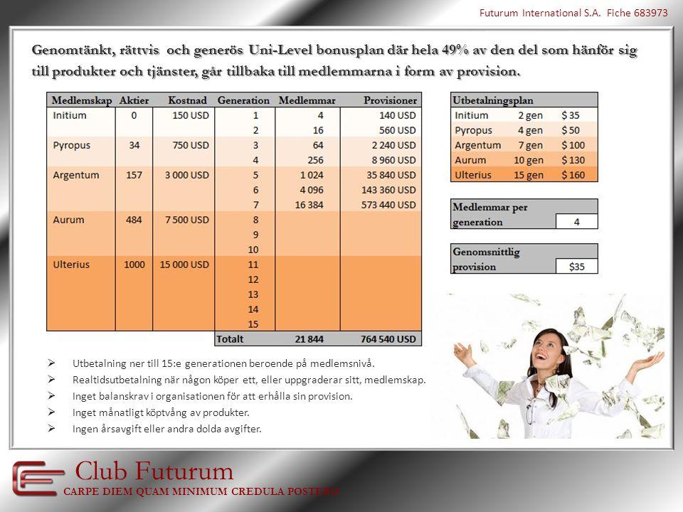 Club Futurum redovisar alla sina intäkter online, vilka delas ut till medlemmarna via deras aktieinnehav varje kvartal.