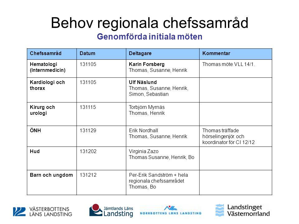 Behov regionala chefssamråd Genomförda initiala möten ChefssamrådDatumDeltagareKommentar Hematologi (Internmedicin) 131105Karin Forsberg Thomas, Susan
