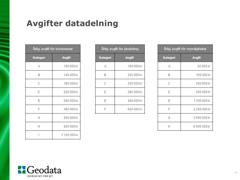 41 Avgifter datadelning Årlig avgift för kommuner KategoriAvgift A 100 000 kr B 140 000 kr C 180 000 kr D 225 000 kr E 285 000 kr F 365 000 kr G 500 0