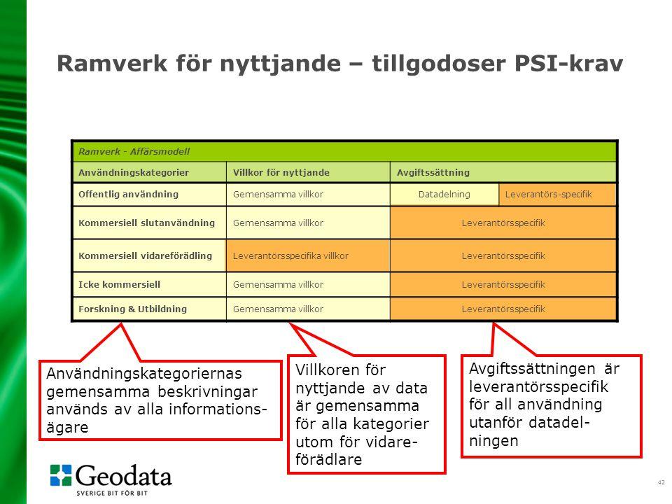 42 Avgiftssättningen är leverantörsspecifik för all användning utanför datadel- ningen Användningskategoriernas gemensamma beskrivningar används av al