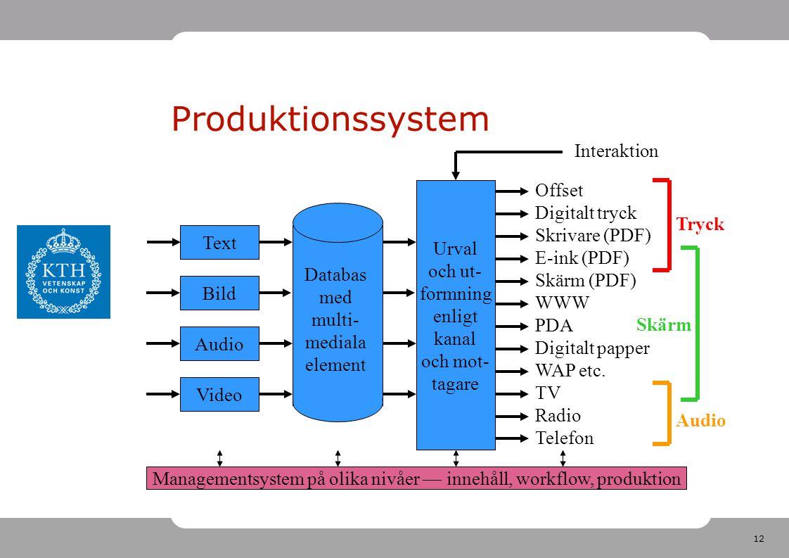 12 Produktionssystem Databas med multi- mediala element Text Bild Audio Video Urval och ut- formning enligt kanal och mot- tagare Offset Digitalt tryck Skrivare (PDF) E-ink (PDF) Skärm (PDF) WWW PDA Digitalt papper WAP etc.