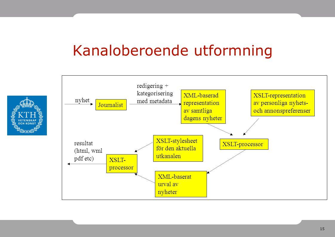 15 Kanaloberoende utformning Journalist redigering + kategorisering med metadata nyhet XML-baserad representation av samtliga dagens nyheter XSLT-representation av personliga nyhets- och annonspreferenser XSLT-processor XML-baserat urval av nyheter XSLT-stylesheet för den aktuella utkanalen XSLT- processor resultat (html, wml pdf etc)