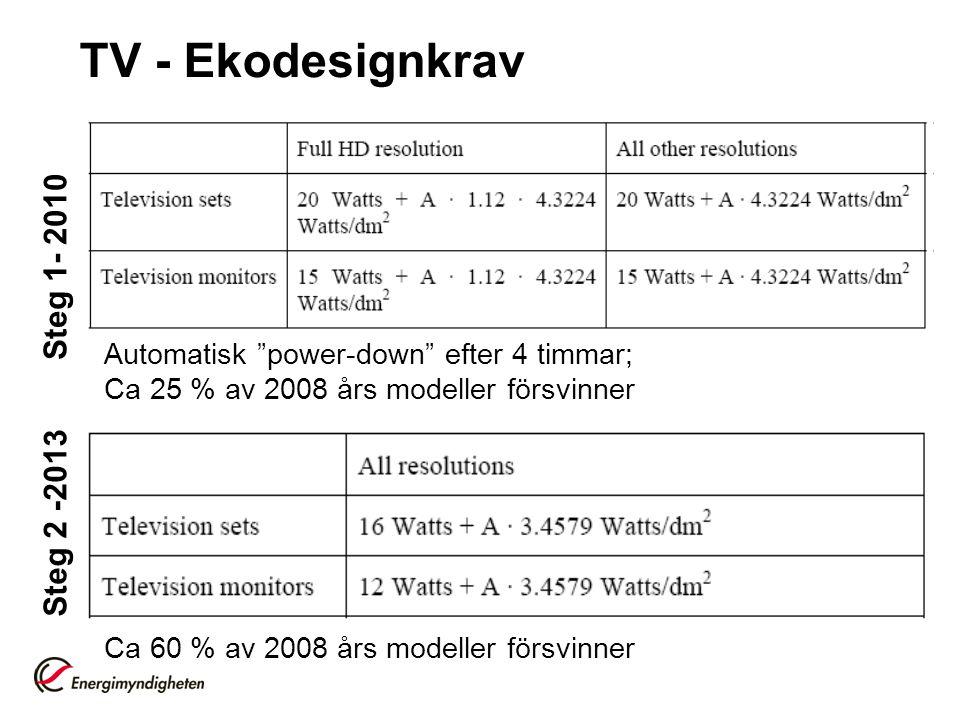 """TV - Ekodesignkrav Automatisk """"power-down"""" efter 4 timmar; Ca 25 % av 2008 års modeller försvinner Steg 1- 2010 Steg 2 -2013 Ca 60 % av 2008 års model"""