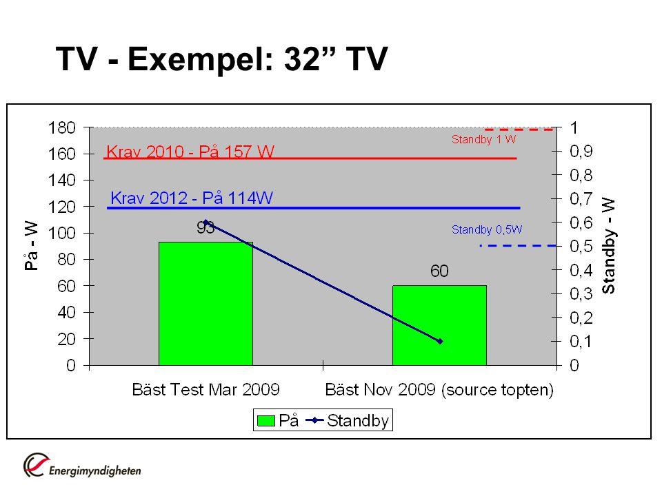 """TV - Exempel: 32"""" TV"""