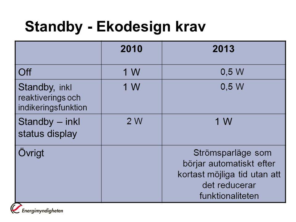 Standby - Ekodesign krav 20102013 Off1 W 0,5 W Standby, inkl reaktiverings och indikeringsfunktion 1 W 0,5 W Standby – inkl status display 2 W 1 W Övr
