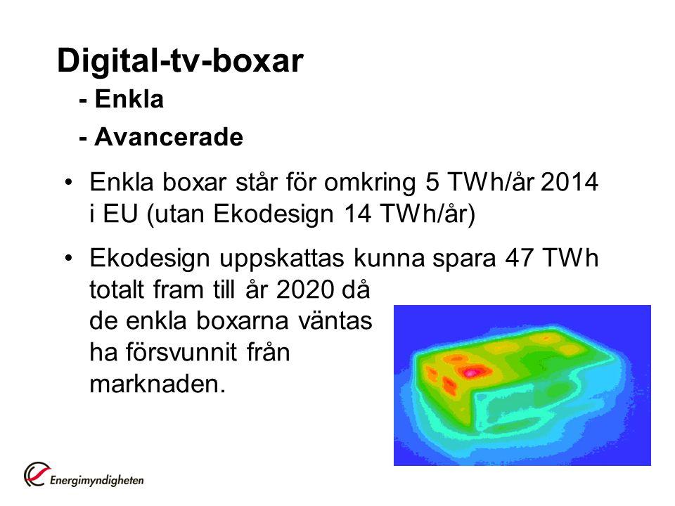 Digital-tv-boxar - Enkla - Avancerade •Enkla boxar står för omkring 5 TWh/år 2014 i EU (utan Ekodesign 14 TWh/år) •Ekodesign uppskattas kunna spara 47