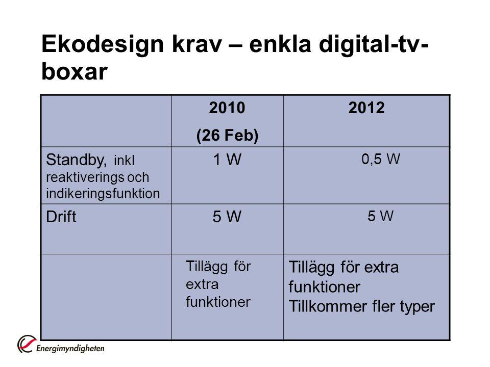 Ekodesign krav – enkla digital-tv- boxar 2010 (26 Feb) 2012 Standby, inkl reaktiverings och indikeringsfunktion 1 W 0,5 W Drift5 W Tillägg för extra f