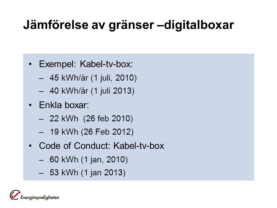 Jämförelse av gränser –digitalboxar •Exempel: Kabel-tv-box: –45 kWh/år (1 juli, 2010) –40 kWh/år (1 juli 2013) •Enkla boxar: –22 kWh (26 feb 2010) –19