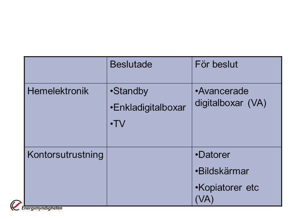 BeslutadeFör beslut Hemelektronik•Standby •Enkladigitalboxar •TV •Avancerade digitalboxar (VA) Kontorsutrustning•Datorer •Bildskärmar •Kopiatorer etc