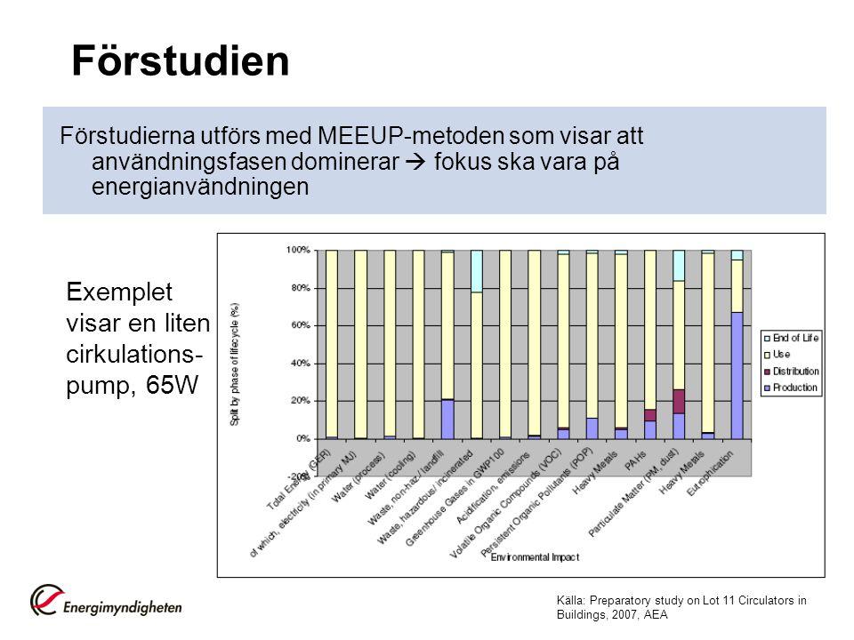 Förstudien Förstudierna utförs med MEEUP-metoden som visar att användningsfasen dominerar  fokus ska vara på energianvändningen Exemplet visar en lit