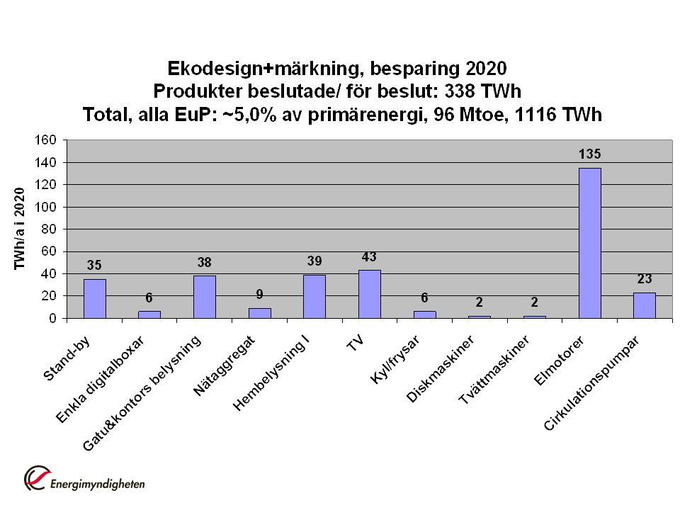 Digital-tv-boxar - Enkla - Avancerade •Enkla boxar står för omkring 5 TWh/år 2014 i EU (utan Ekodesign 14 TWh/år) •Ekodesign uppskattas kunna spara 47 TWh totalt fram till år 2020 då de enkla boxarna väntas ha försvunnit från marknaden.