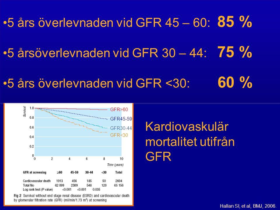 Hallan SI, et al, BMJ, 2006. Kardiovaskulär mortalitet utifrån GFR GFR>60 GFR45-59 GFR30-44 GFR<30 •5 års överlevnaden vid GFR 45 – 60: 85 % •5 årsöve