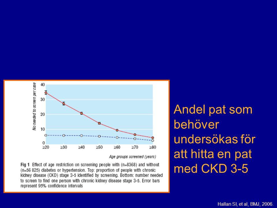 Hallan SI, et al, BMJ, 2006. Andel pat som behöver undersökas för att hitta en pat med CKD 3-5