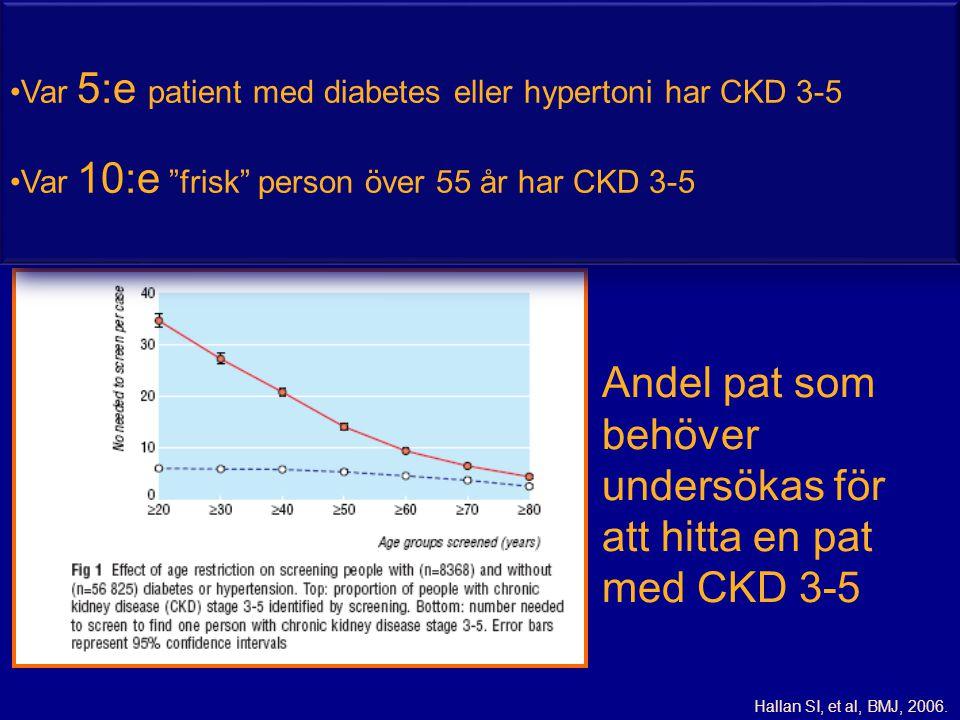 Hallan SI, et al, BMJ, 2006. Andel pat som behöver undersökas för att hitta en pat med CKD 3-5 •Var 5:e patient med diabetes eller hypertoni har CKD 3