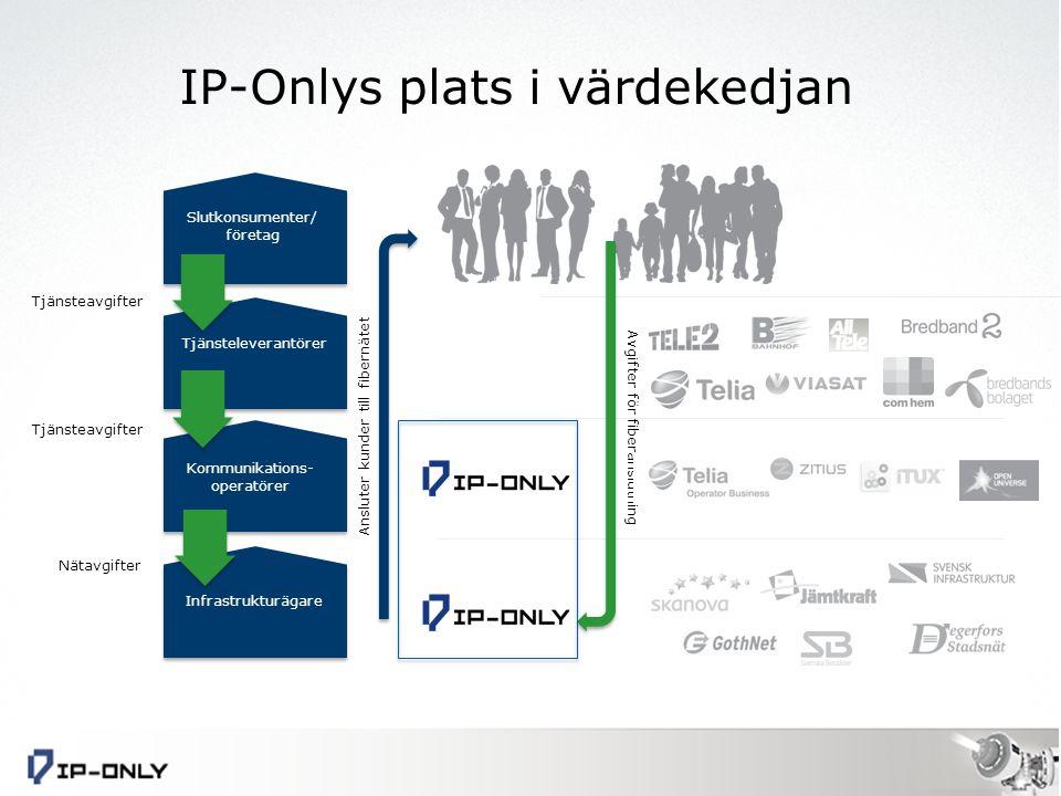 Infrastrukturägare Kommunikations- operatörer Tjänsteleverantörer Slutkonsumenter/ företag Tjänsteavgifter Nätavgifter Ansluter kunder till fibernätet Avgifter för fiberanslutning IP-Onlys plats i värdekedjan