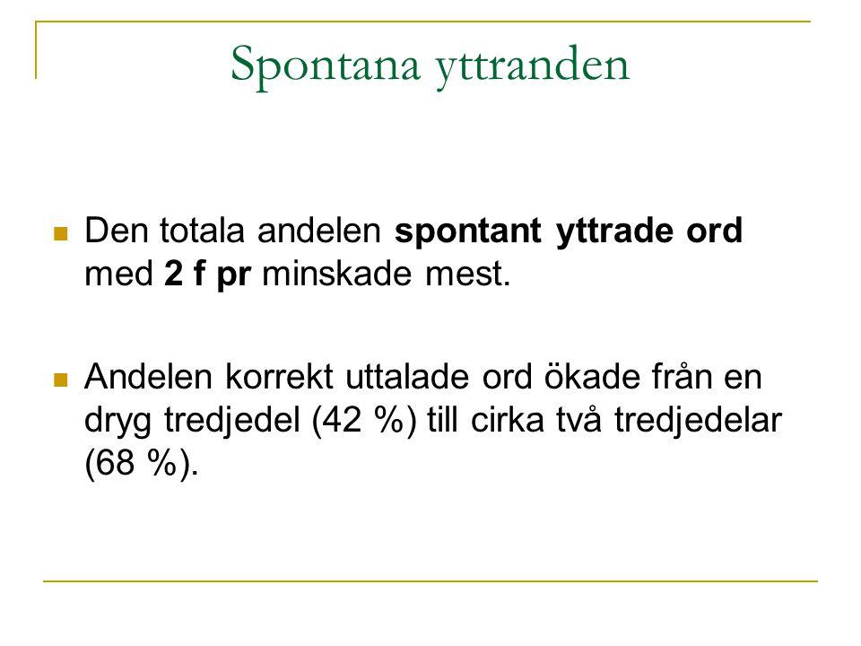 Spontana yttranden  Den totala andelen spontant yttrade ord med 2 f pr minskade mest.  Andelen korrekt uttalade ord ökade från en dryg tredjedel (42
