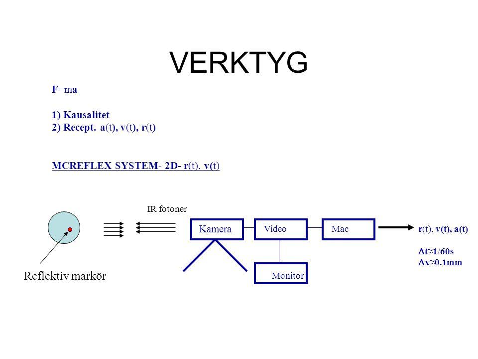 F=ma 1) Kausalitet 2) Recept. a(t), v(t), r(t) MCREFLEX SYSTEM- 2D- r(t), v(t) Kamera VideoMac Monitor IR fotoner r(t), v(t), a(t)  t≈1/60s  x≈0.1mm