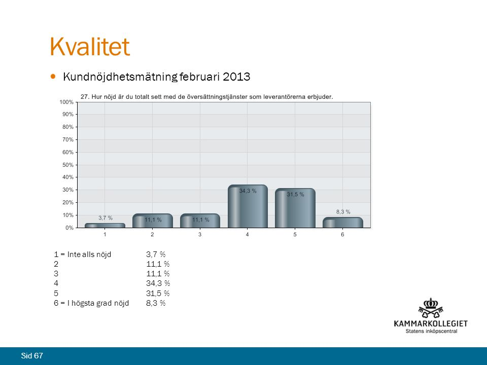 Sid 67 Kvalitet Kundnöjdhetsmätning februari 2013 1 = Inte alls nöjd3,7 % 211,1 % 311,1 % 434,3 % 531,5 % 6 = I högsta grad nöjd8,3 %