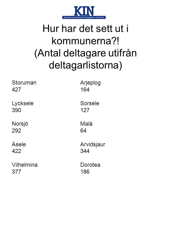 Hur har det sett ut i kommunerna?! (Antal deltagare utifrån deltagarlistorna) StorumanArjeplog 427 164 LyckseleSorsele 390127 NorsjöMalå 29264 ÅseleAr