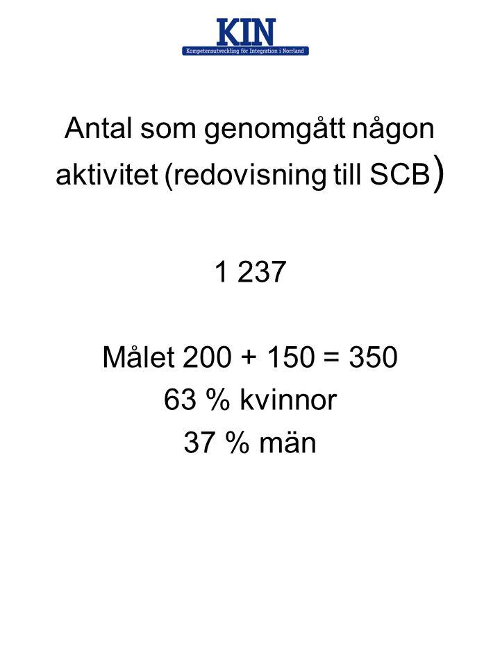 Antal som genomgått någon aktivitet (redovisning till SCB ) 1 237 Målet 200 + 150 = 350 63 % kvinnor 37 % män