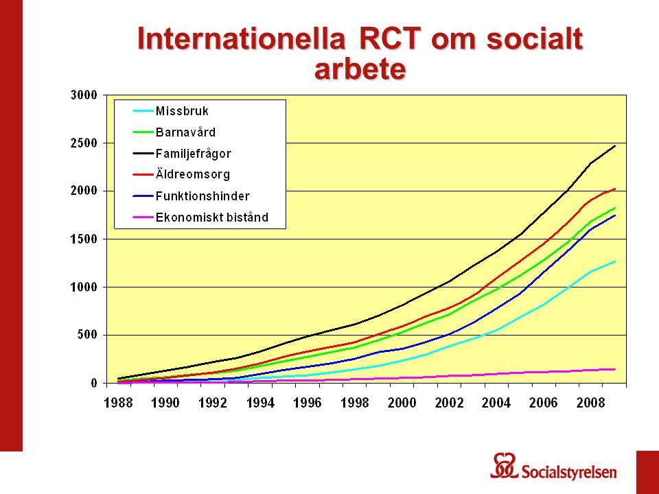 Internationella RCT om socialt arbete