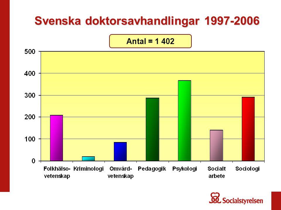 Svenska doktorsavhandlingar 1997-2006 Antal = 1 402