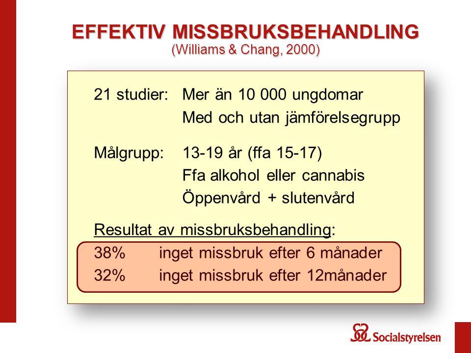 EFFEKTIV MISSBRUKSBEHANDLING (Williams & Chang, 2000) 21 studier:Mer än 10 000 ungdomar Med och utan jämförelsegrupp Målgrupp: 13-19 år (ffa 15-17) Ff