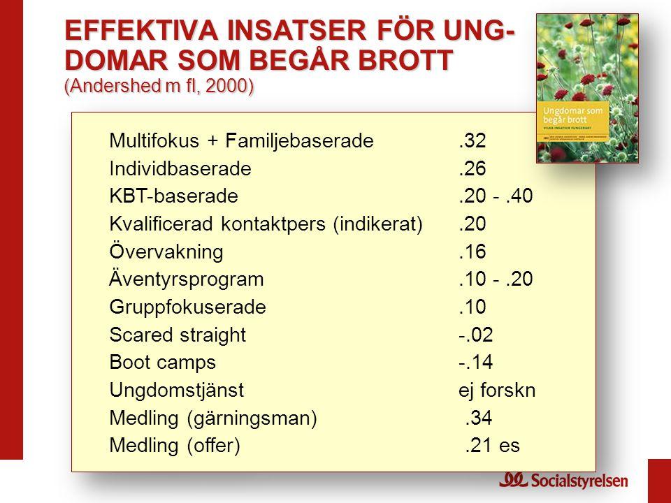 EFFEKTIVA INSATSER FÖR UNG- DOMAR SOM BEGÅR BROTT (Andershed m fl, 2000) Multifokus + Familjebaserade.32 Individbaserade.26 KBT-baserade.20 -.40 Kvali