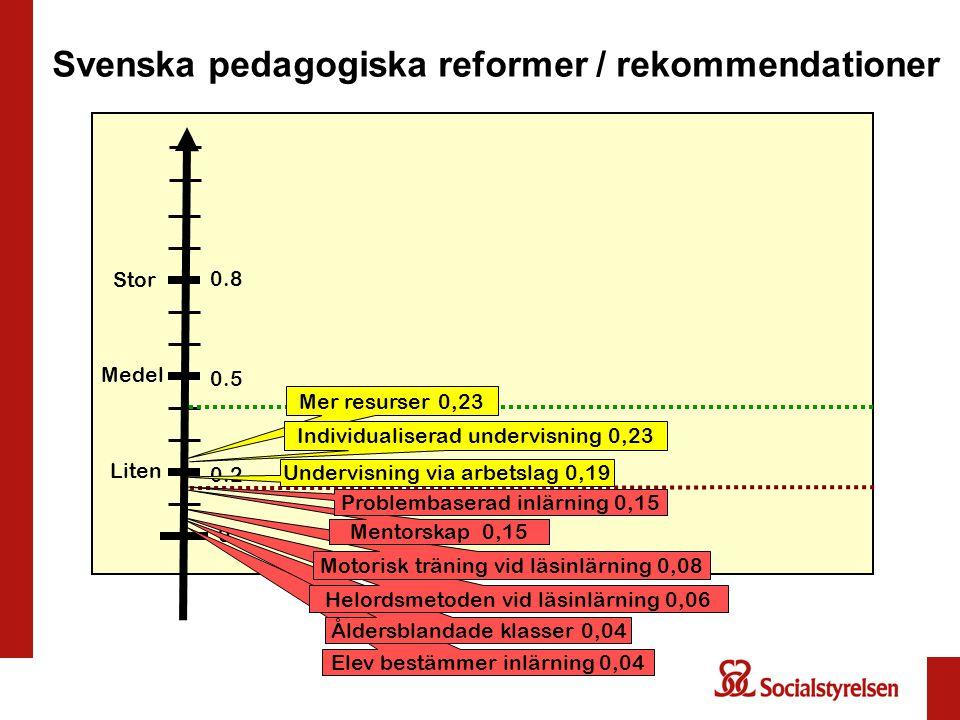 Svenska pedagogiska reformer / rekommendationer Liten Medel Stor 0 0.2 0.5 0.8 Undervisning via arbetslag 0,19 Elev bestämmer inlärning 0,04 Åldersbla