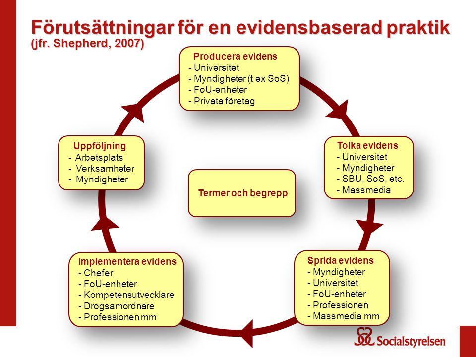 Förutsättningar för en evidensbaserad praktik (jfr. Shepherd, 2007) Tolka evidens - Universitet - Myndigheter - SBU, SoS, etc. - Massmedia Tolka evide