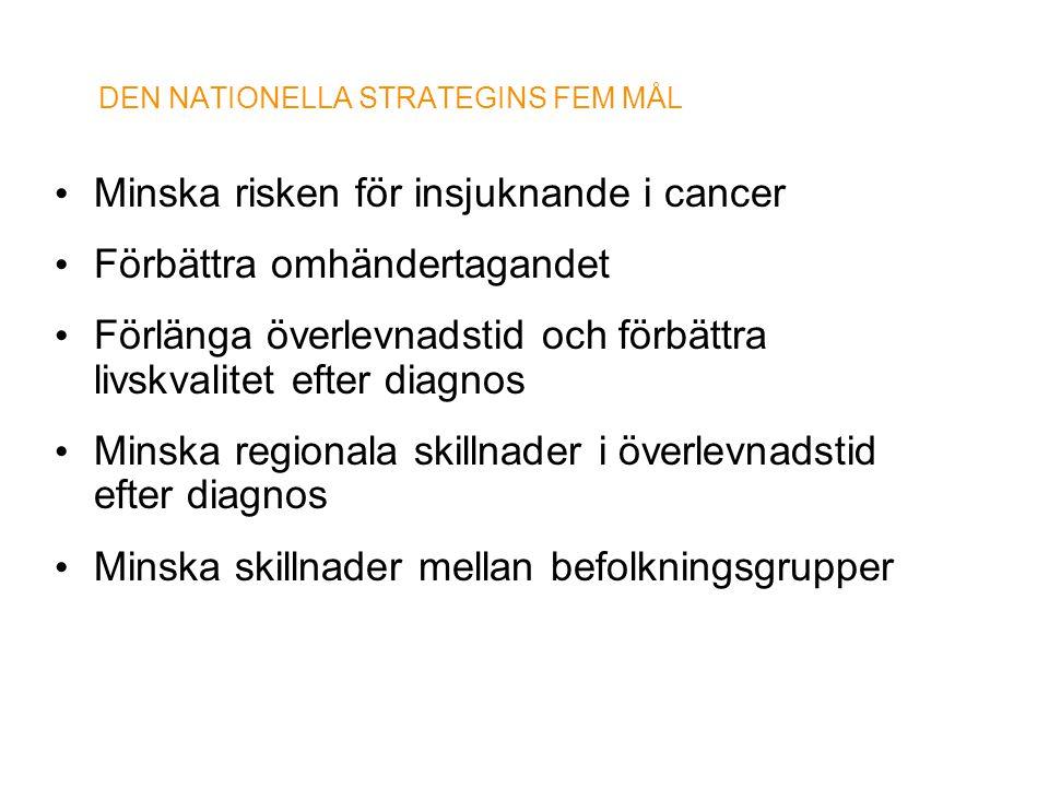 DEN NATIONELLA STRATEGINS FEM MÅL • Minska risken för insjuknande i cancer • Förbättra omhändertagandet • Förlänga överlevnadstid och förbättra livskv