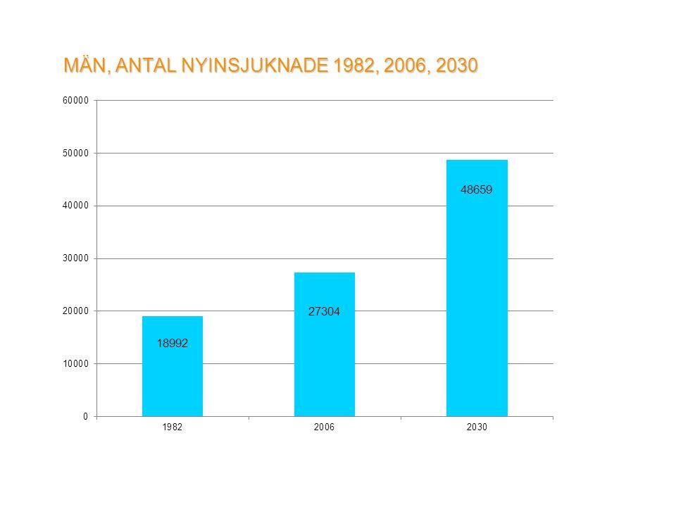 MÄN, ANTAL NYINSJUKNADE 1982, 2006, 2030