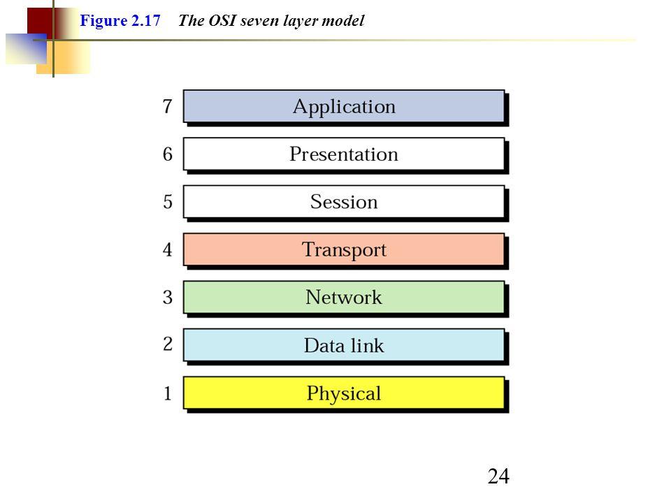 24 Figure 2.17 The OSI seven layer model