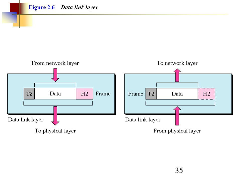 35 Figure 2.6 Data link layer