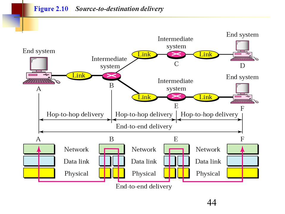 44 Figure 2.10 Source-to-destination delivery