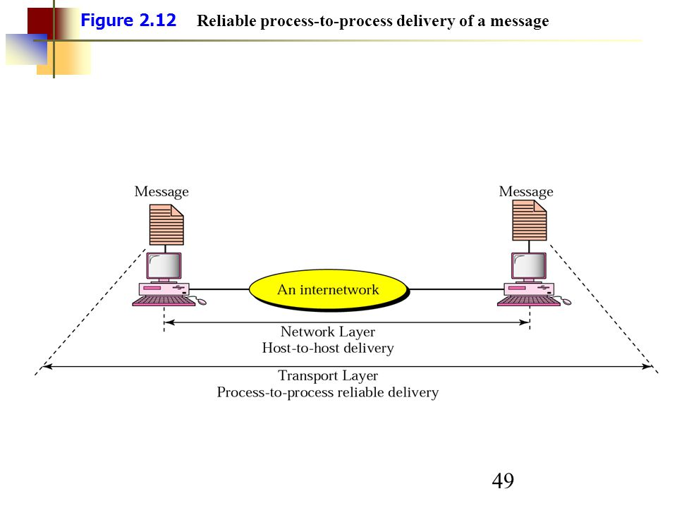 49 Figure 2.12 Reliable process-to-process delivery of a message
