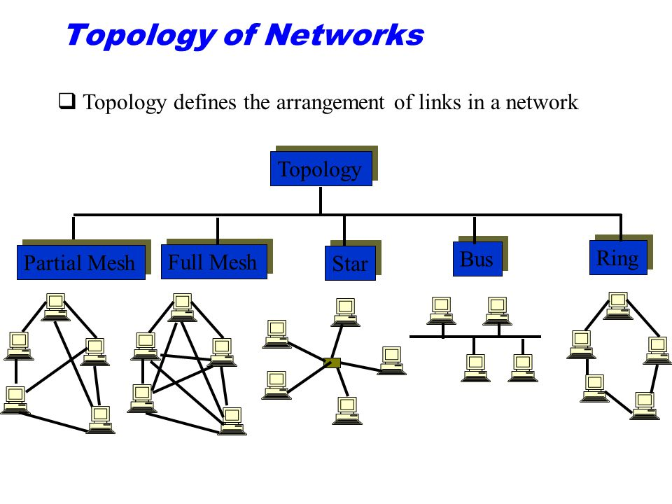 Topology of Networks Topology Bus Star Full Mesh Ring Partial Mesh qTopology defines the arrangement of links in a network